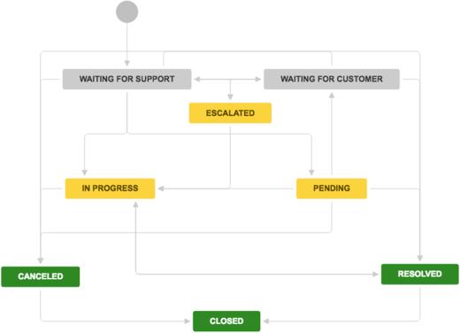 Jira Service Desk Workflows